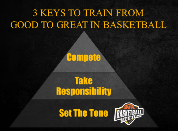 Basketball Training From Good To Great